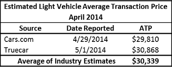 April 2014 ATP Table