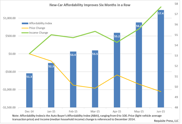 Affordability Figure for June