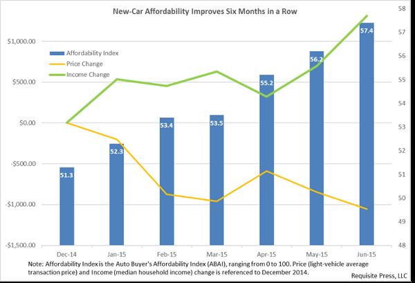 Affordability Figure for June