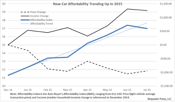 Affordability Trend July 2015 600