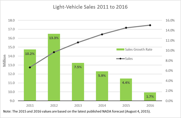 Sales by Year as of August 2015
