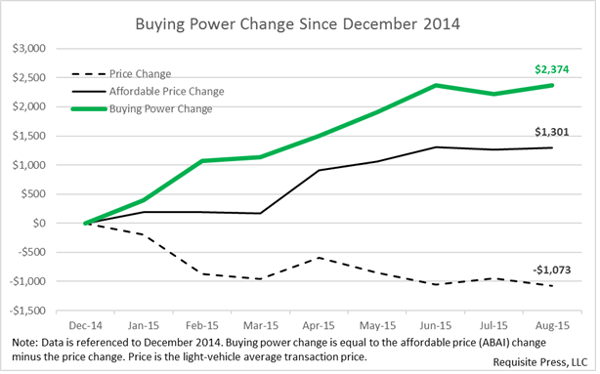 Buying Power Plot final 600