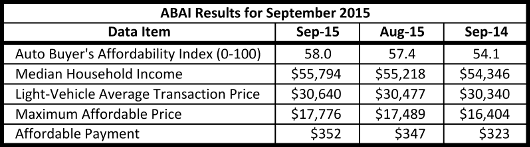 Table of ABAI results for September 2015 including max affordable price of $17,776 and affordable payment of $352