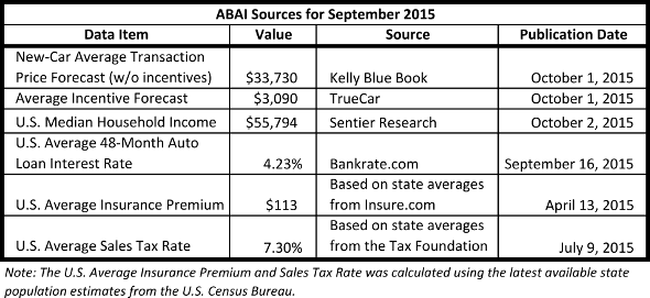ABAI source data for Sept 2015 including interest rate (4.23%), insurance ($113/mo), and sales tax (7.3%)