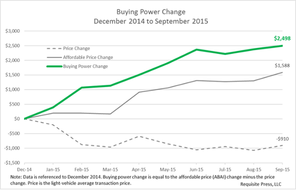 New-car buyers gained $2,498 of buying power since December 2014