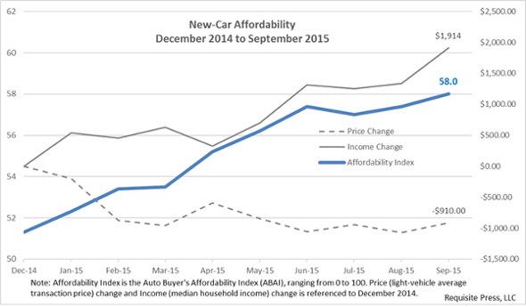 The ABAI has trended up since December 2014. Prices are down and incomes are up.