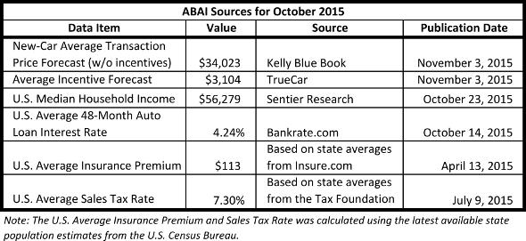 ABAI Data 2015 October