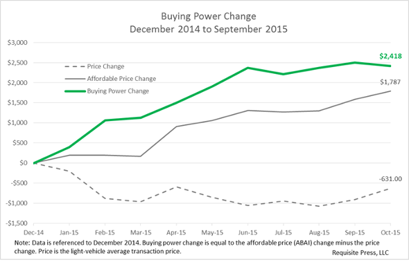 Buying power 2015 October