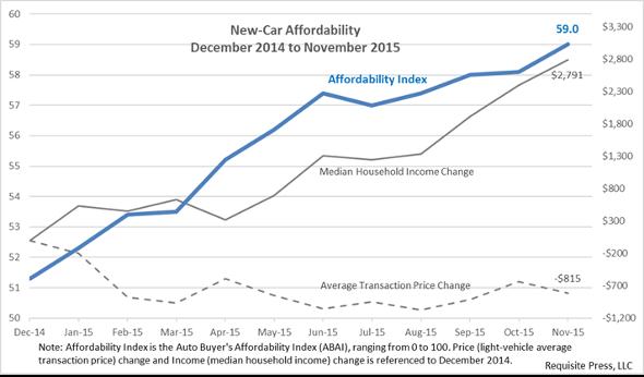 Affordability 2015 November