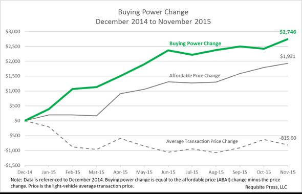 Buying Power 2015 November