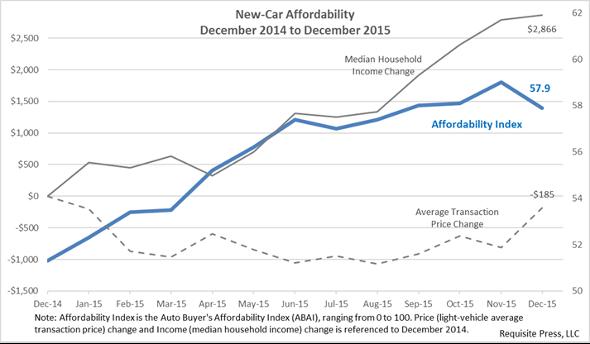 Affordability 2015 December