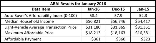 ABAI Results 2016 January 5301