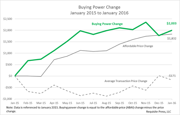 buying power 2016 January 590
