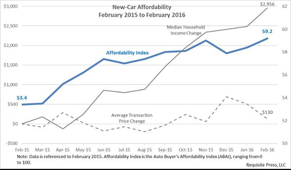 Affordability 2016 February 590