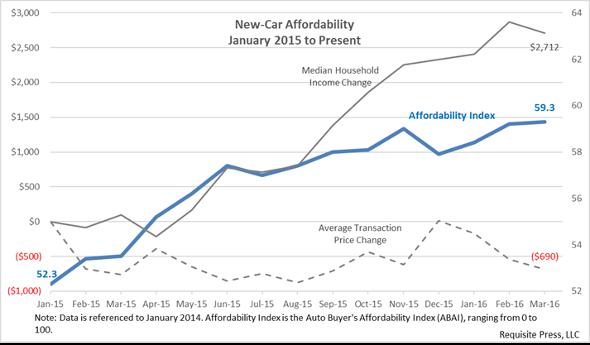 Affordability 2016 March 590