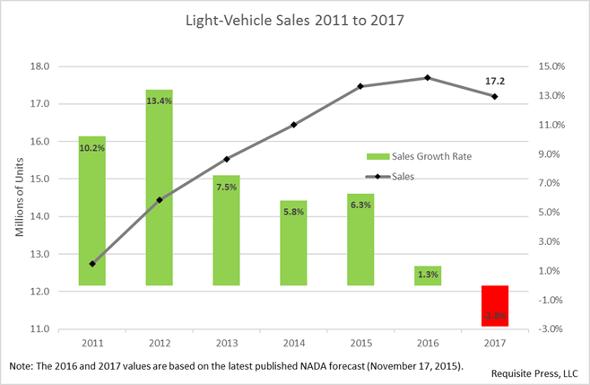 Auto Sales 2016 March 590