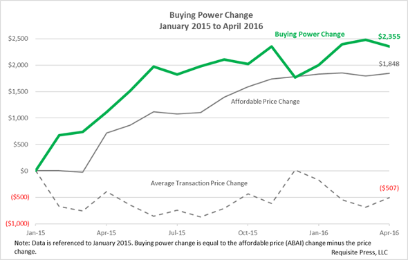 Buying Power 2016 April 590