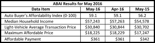 ABAI Results 2016 May 530