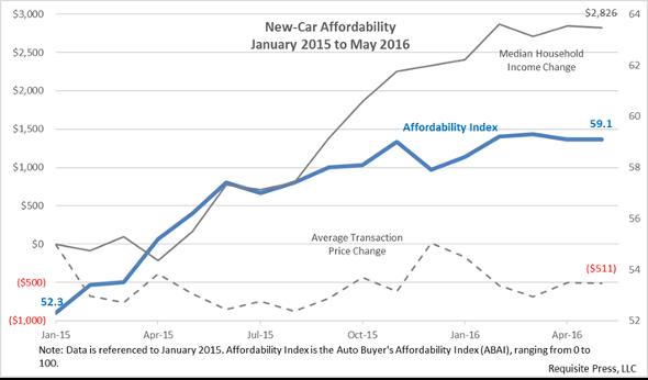 Affordability 2016 May r 590