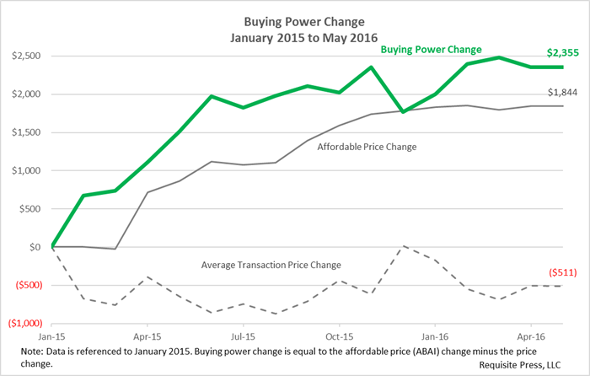 Buying Power 2016 May 590