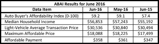 ABAI Results 2016 June 530