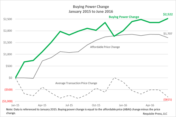 Buying Power 2016 June 590