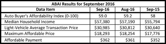 abai-results-2016-september