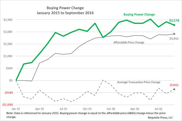 buying-power-2016-september-590