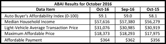 abai-results-2016-october-r1-530