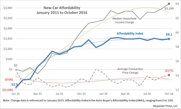 affordability-2016-october-r1-590